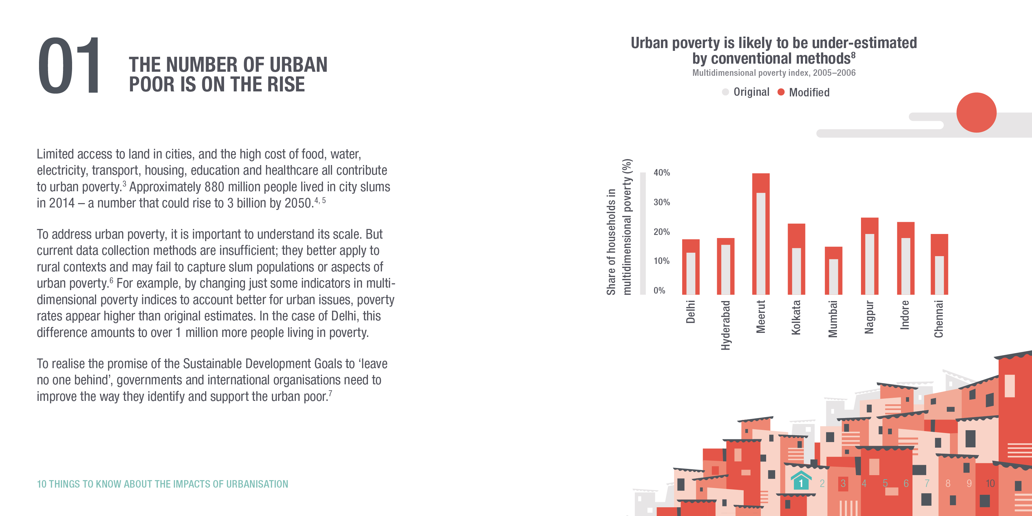Infographic: The number of urban poor is on the rise. © ODI 2018.