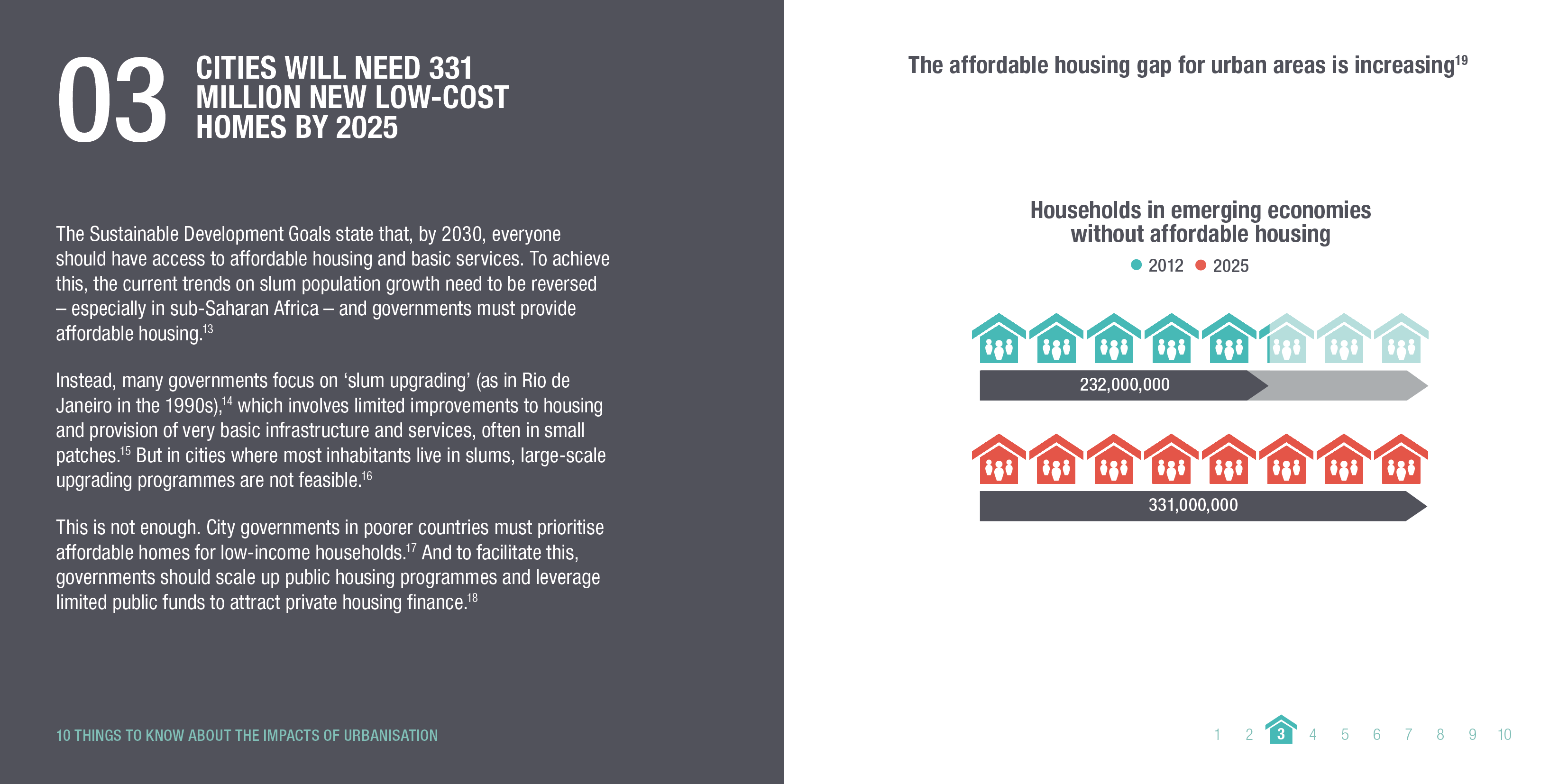 Infographic: Cities will need 331 million new low-cost homes by 2025. © ODI 2018.