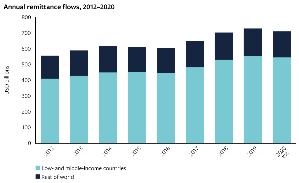 Annual remittance flows, 2012–2020