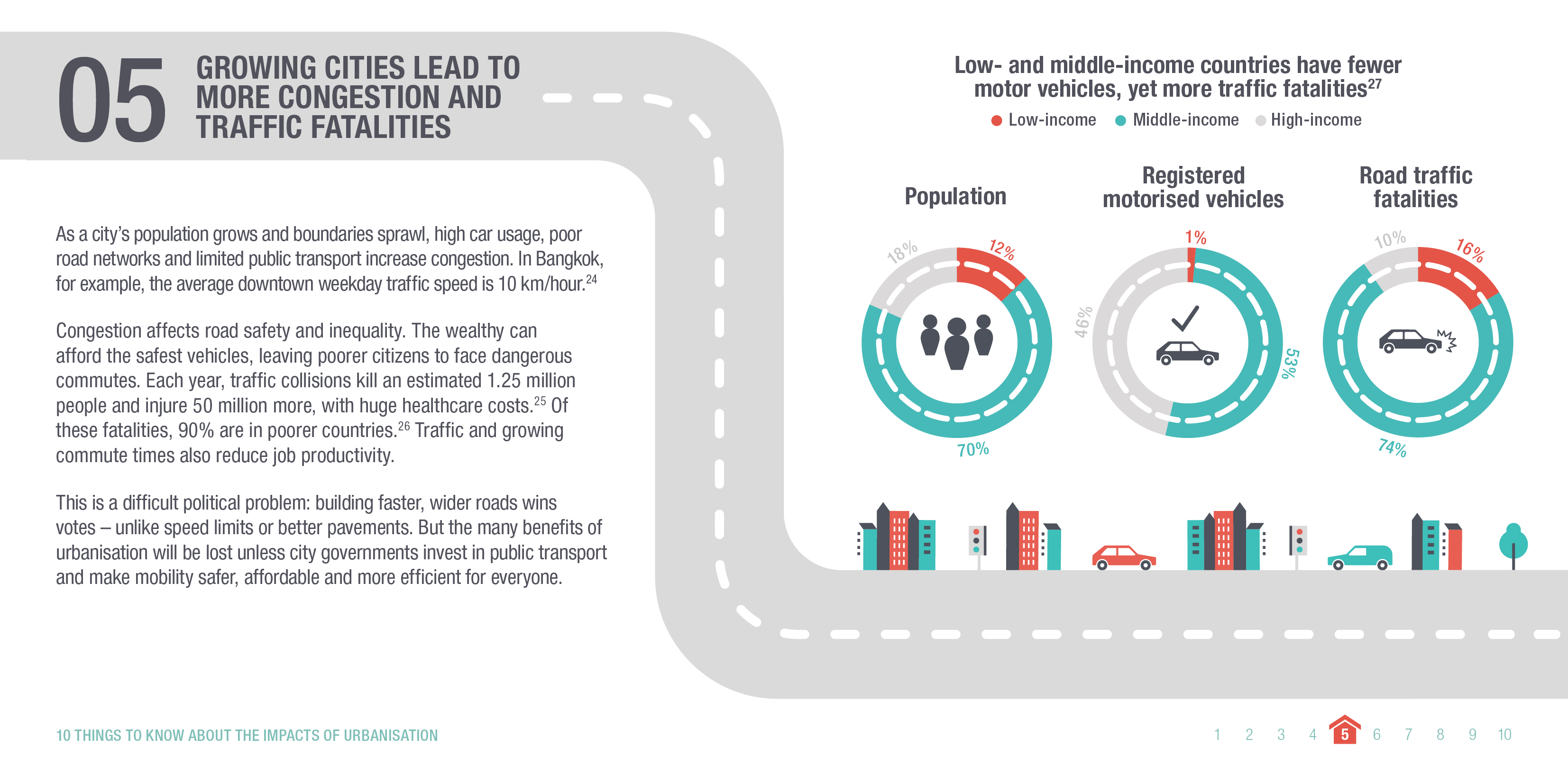 Infographic: Growing cities lead to more congestion and traffic fatalities. © ODI 2018.