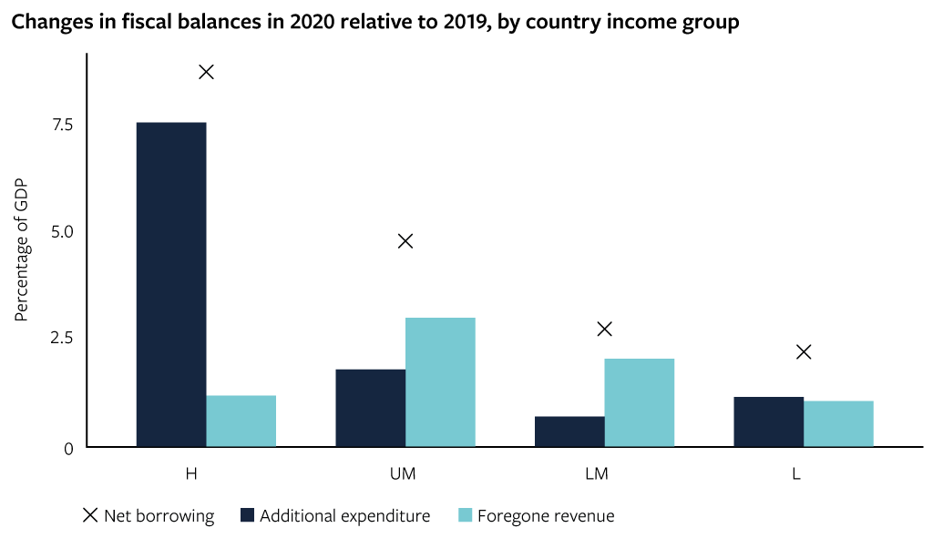 Changes in fiscal balances in 2020 relative to 2019, by country income group
