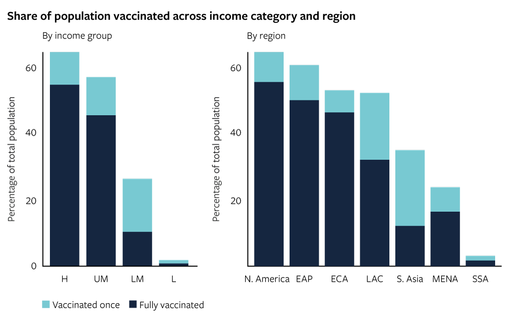 Share of population vaccinated across income category and region