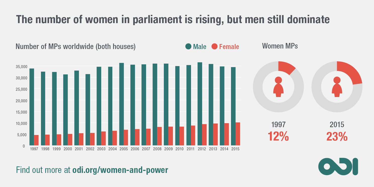 Infographic: the number of women in parliament is rising, but men still dominate