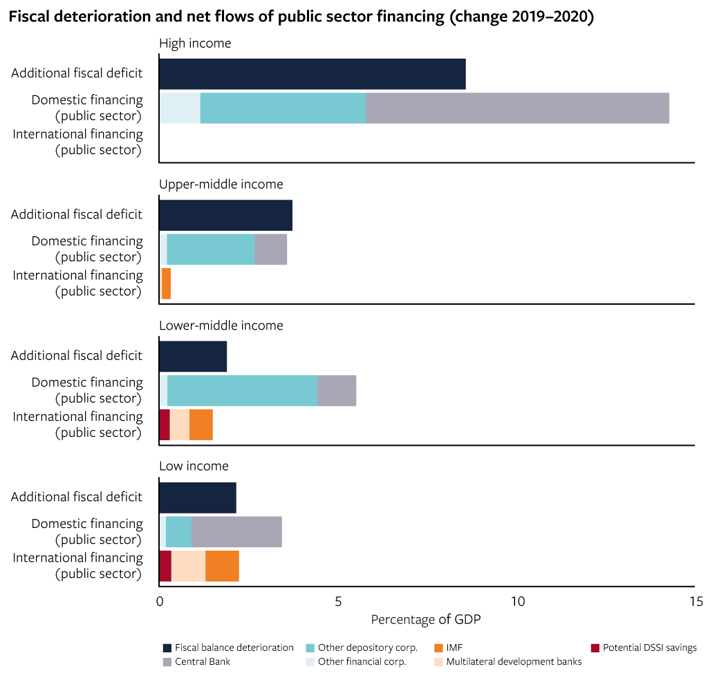 Fiscal deterioration and net flows of public sector financing (change 2019–2020)