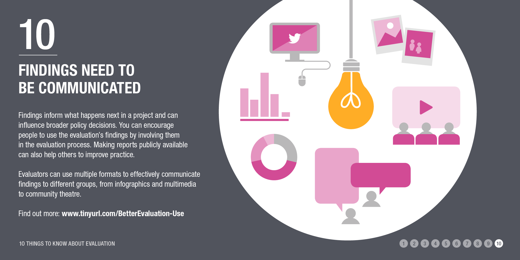 Infographic: evaluation findings need to be communicated