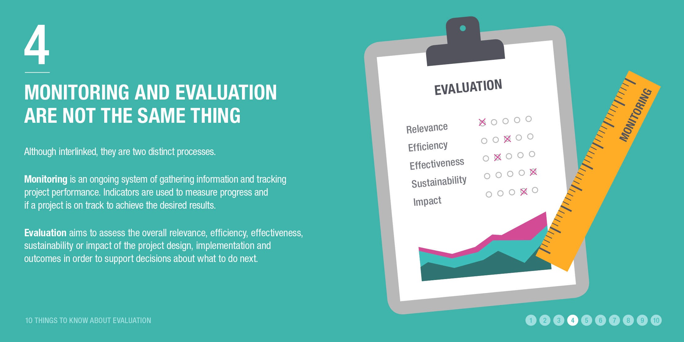 Infographic: monitoring and evaluation are not the same thing