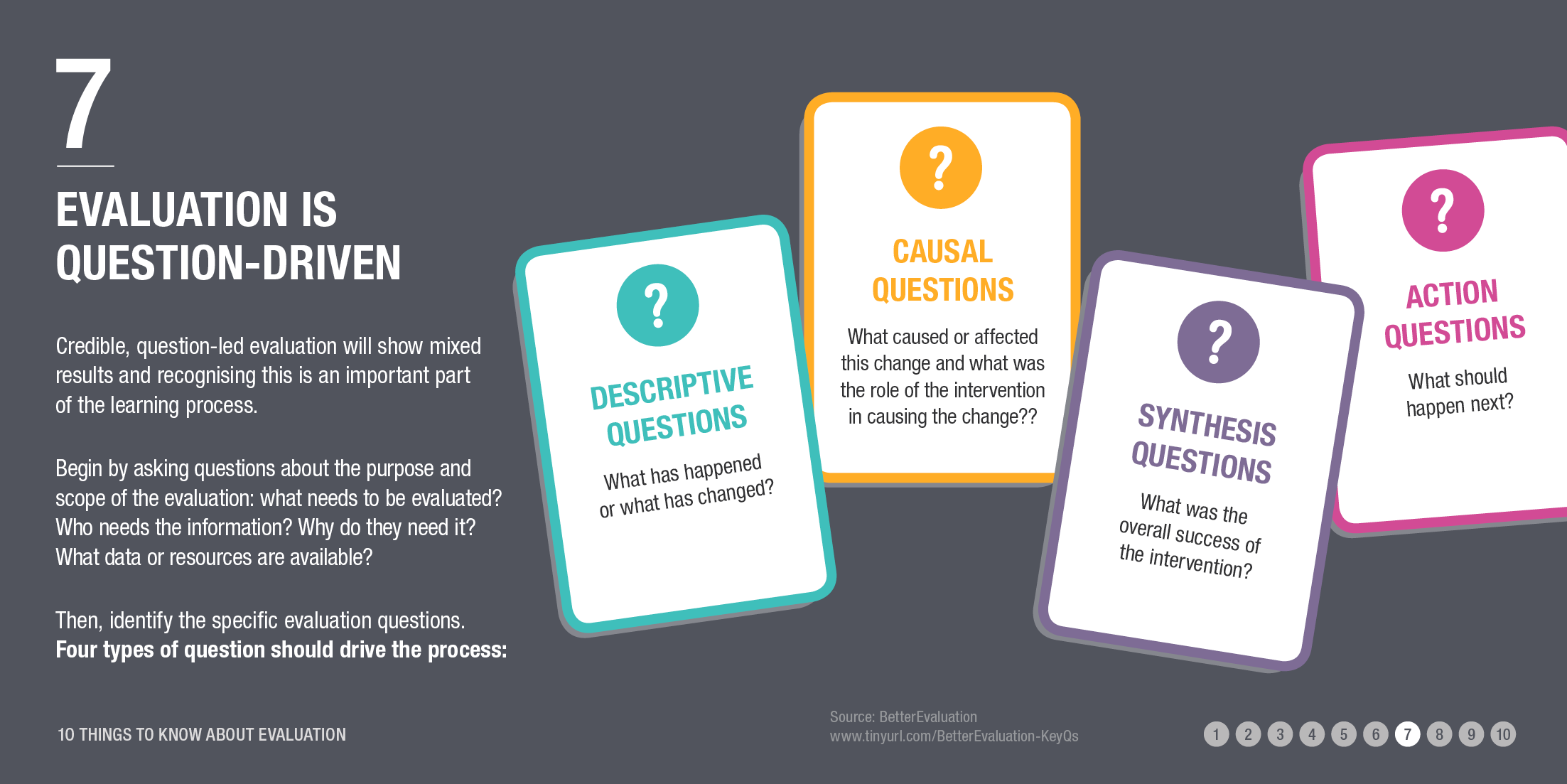 Infographic: evaluation is question-driven