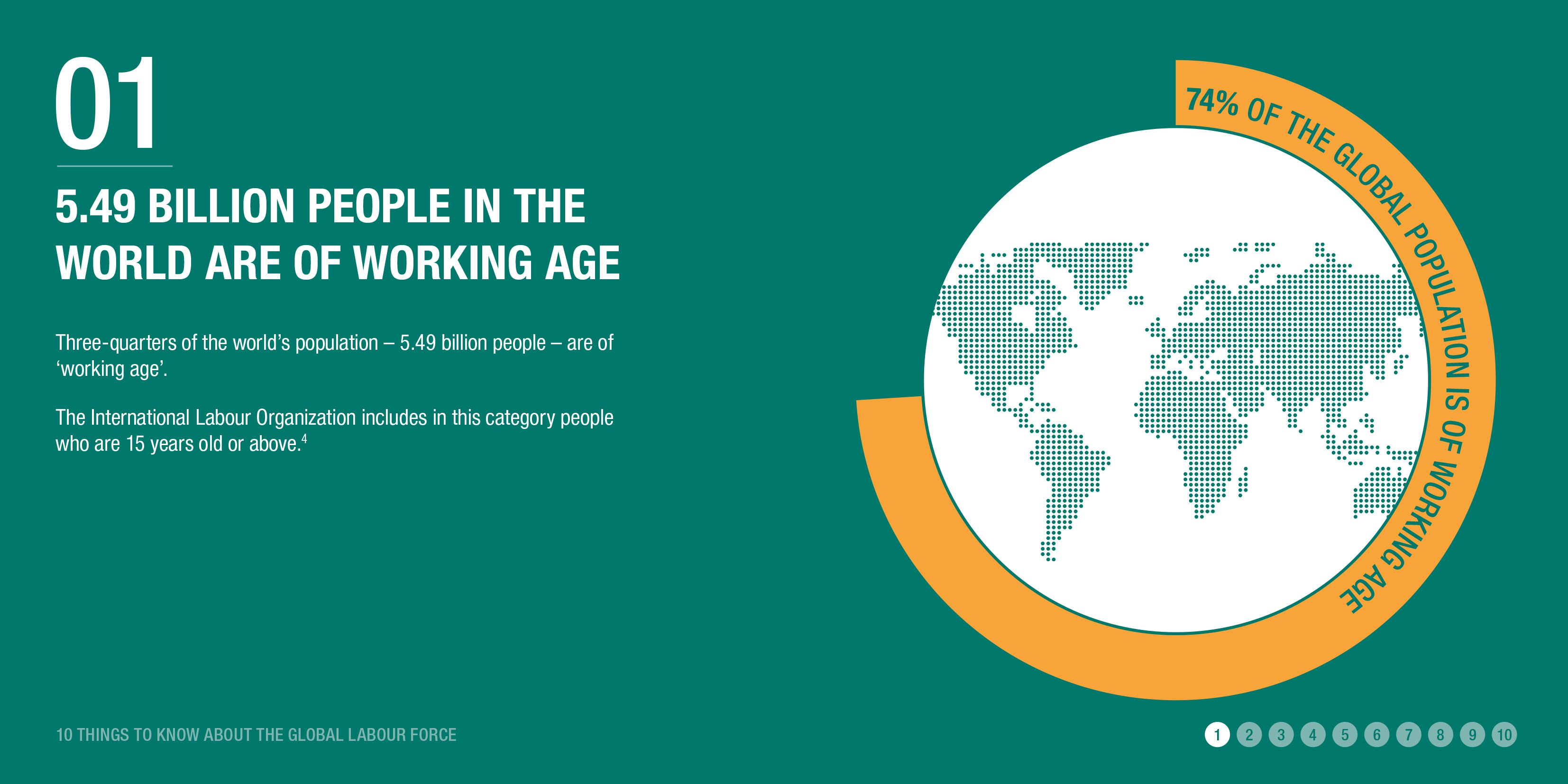 5.49 billion people in the world are of working age