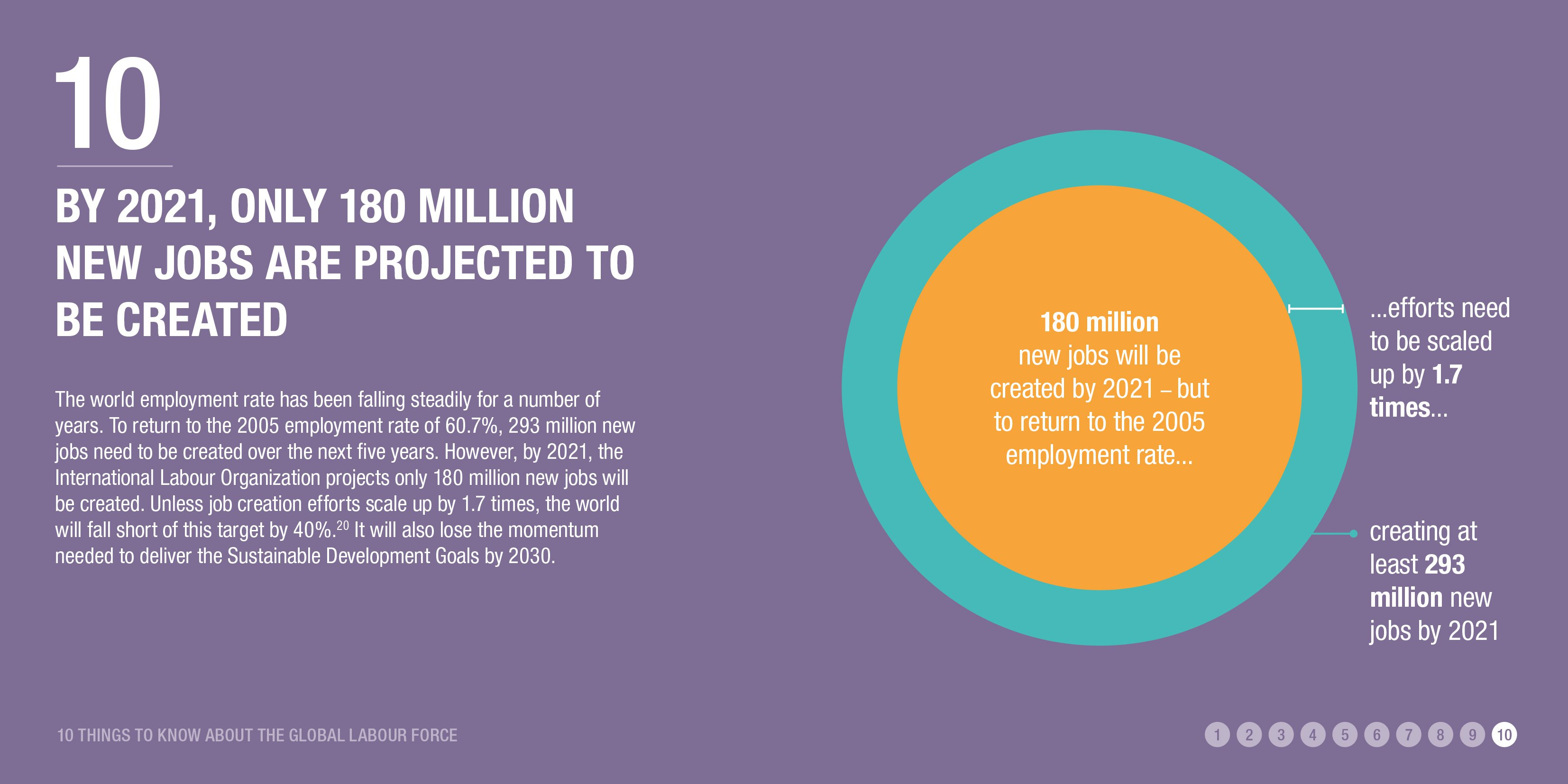 By 2021, only 180 million new jobs are projected to be created