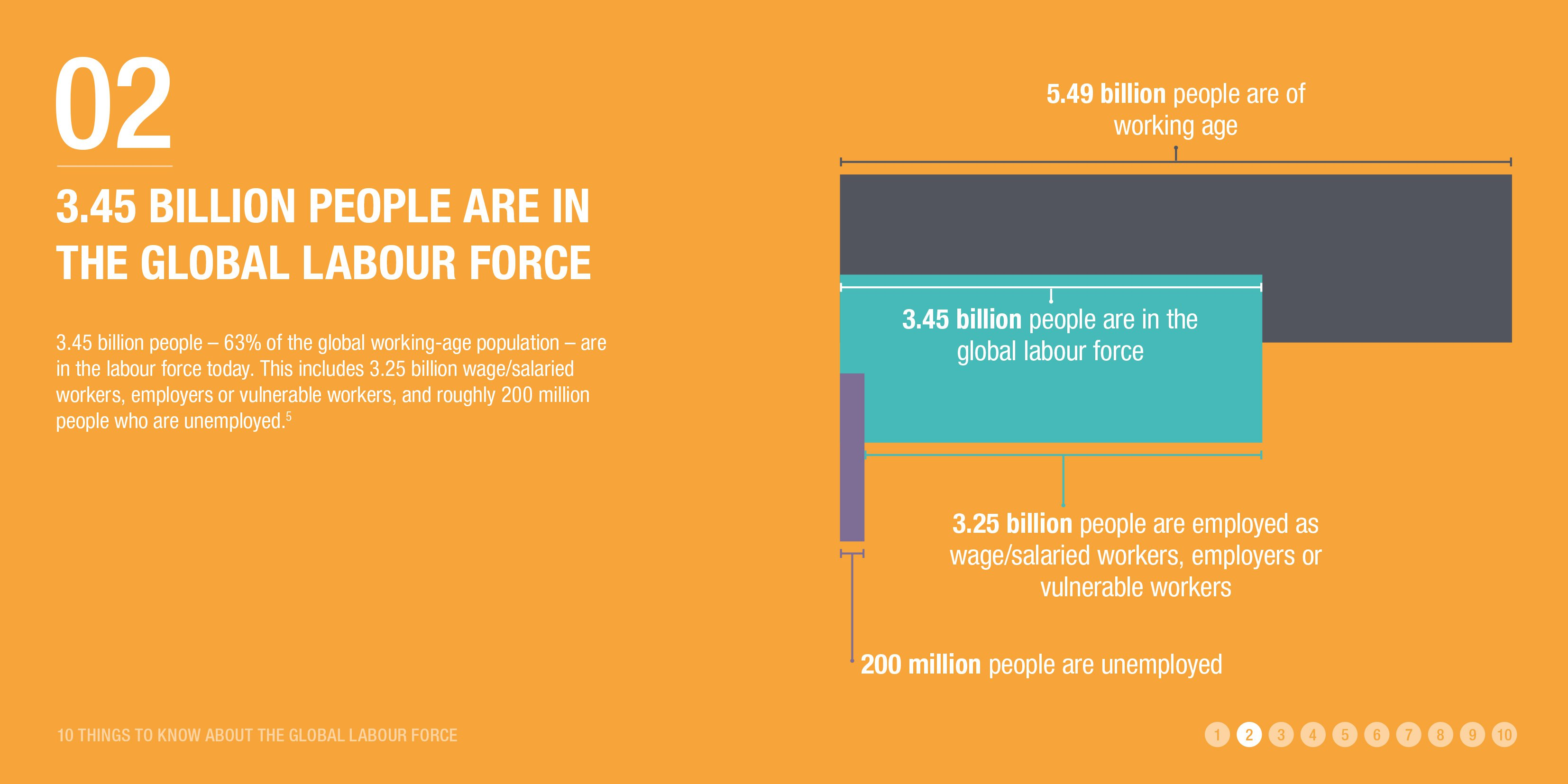 3.45 billion people are in the global labour force