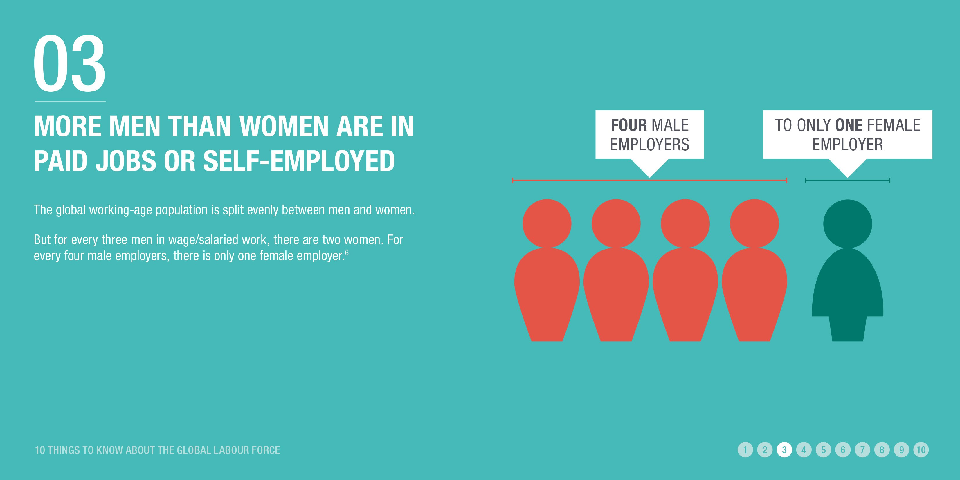 More men than women are in paid jobs or self-employed
