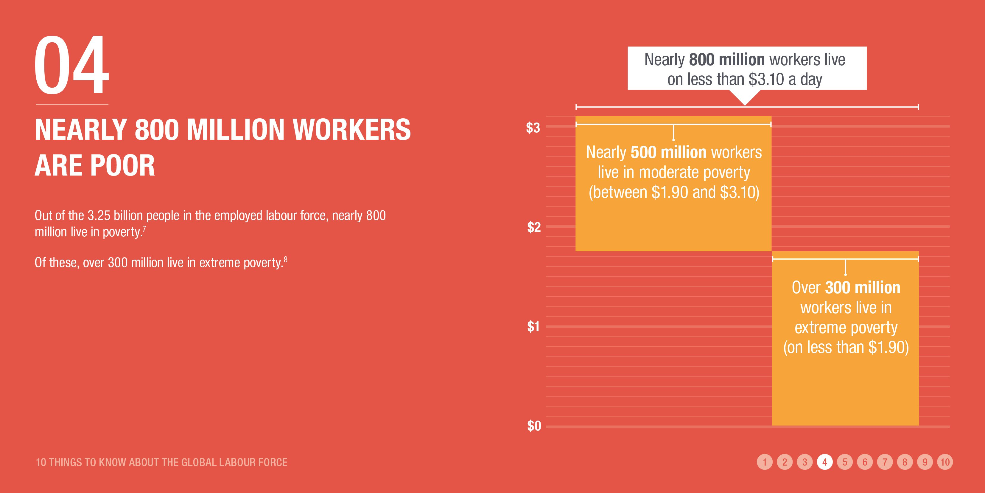 Nearly 800 million workers are poor
