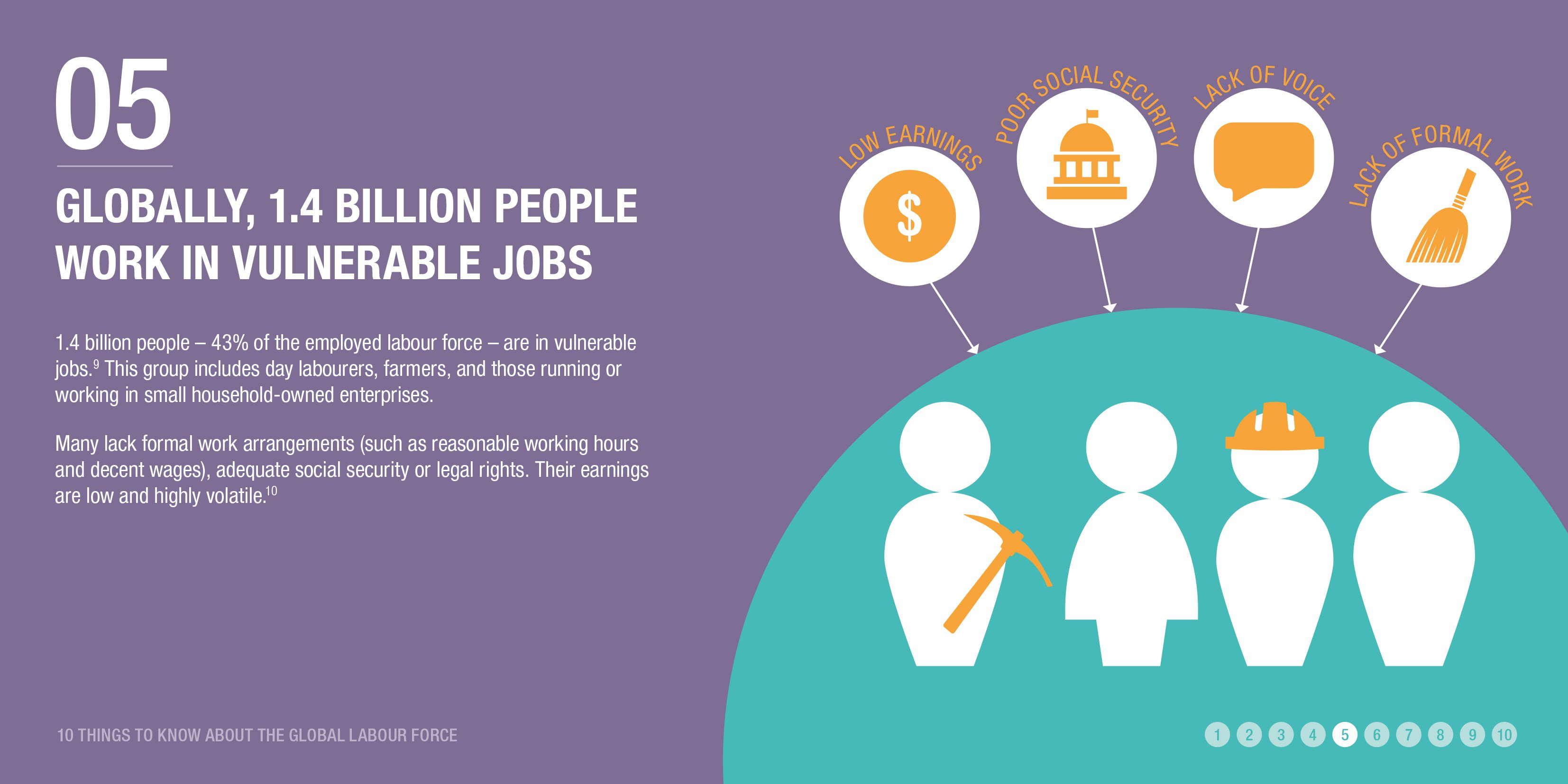 Globally, 1.4 billion people work in vulnerable jobs