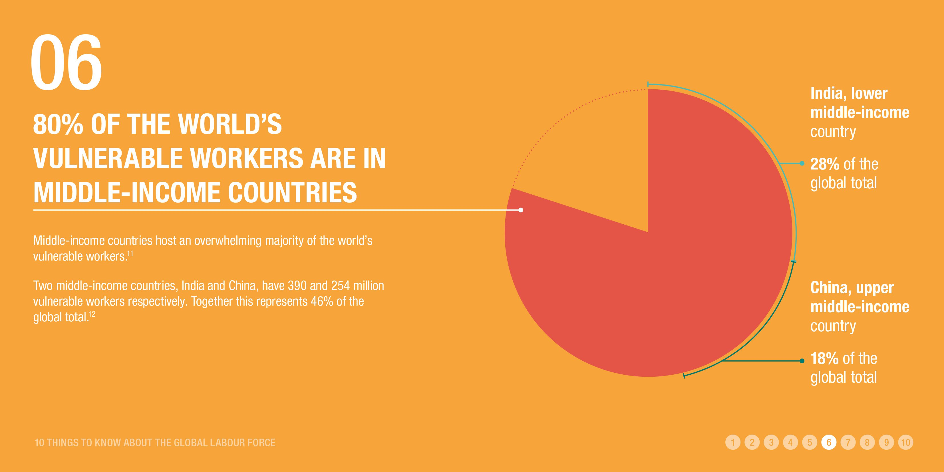 80% of the world's vulnerable workers are in middle-income countries