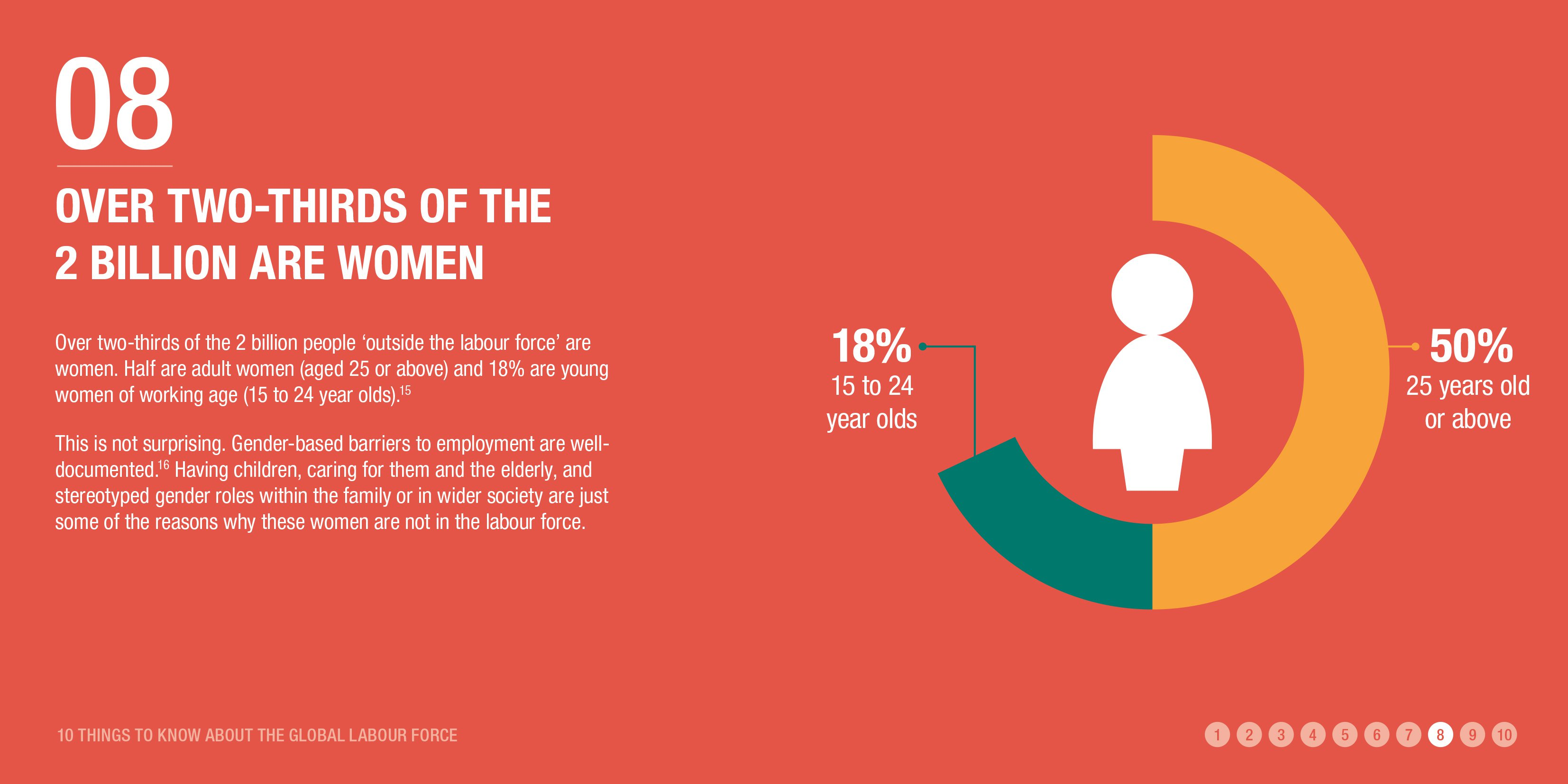 Over two-thirds of the 2 billion are women