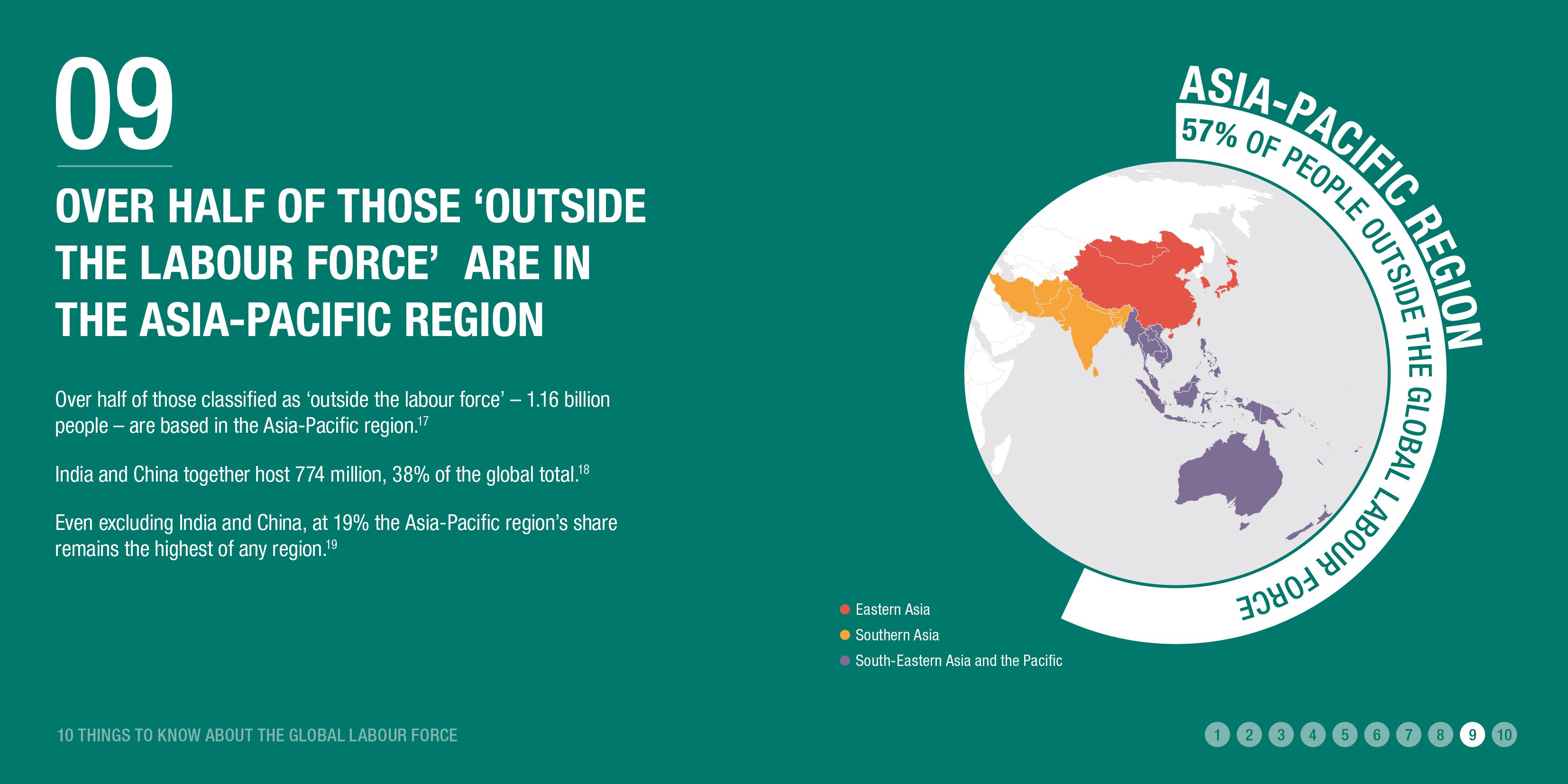 Over half of those 'outside the labour force' are in the Asia-Pacific region