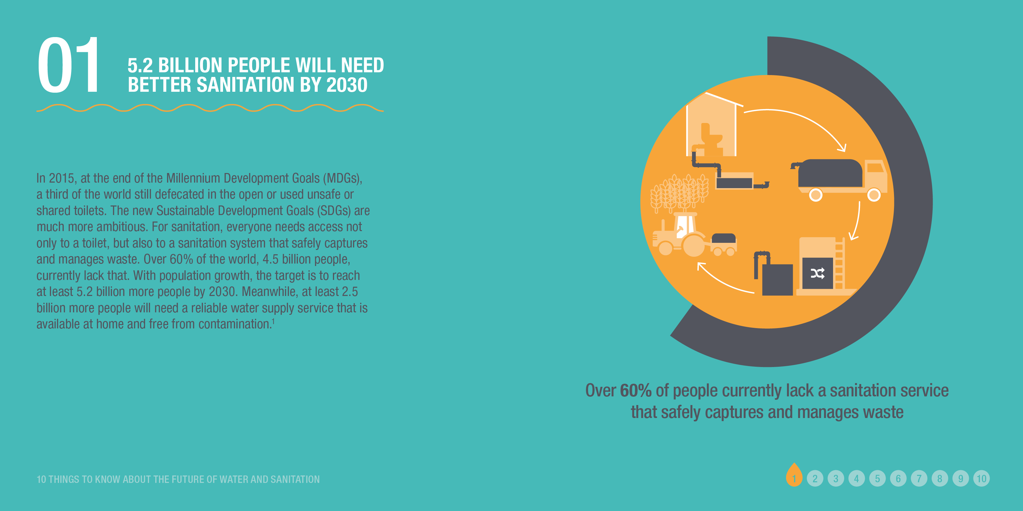 Infographic: 5.2 BILLION PEOPLE WILL NEED BETTER SANITATION BY 2030