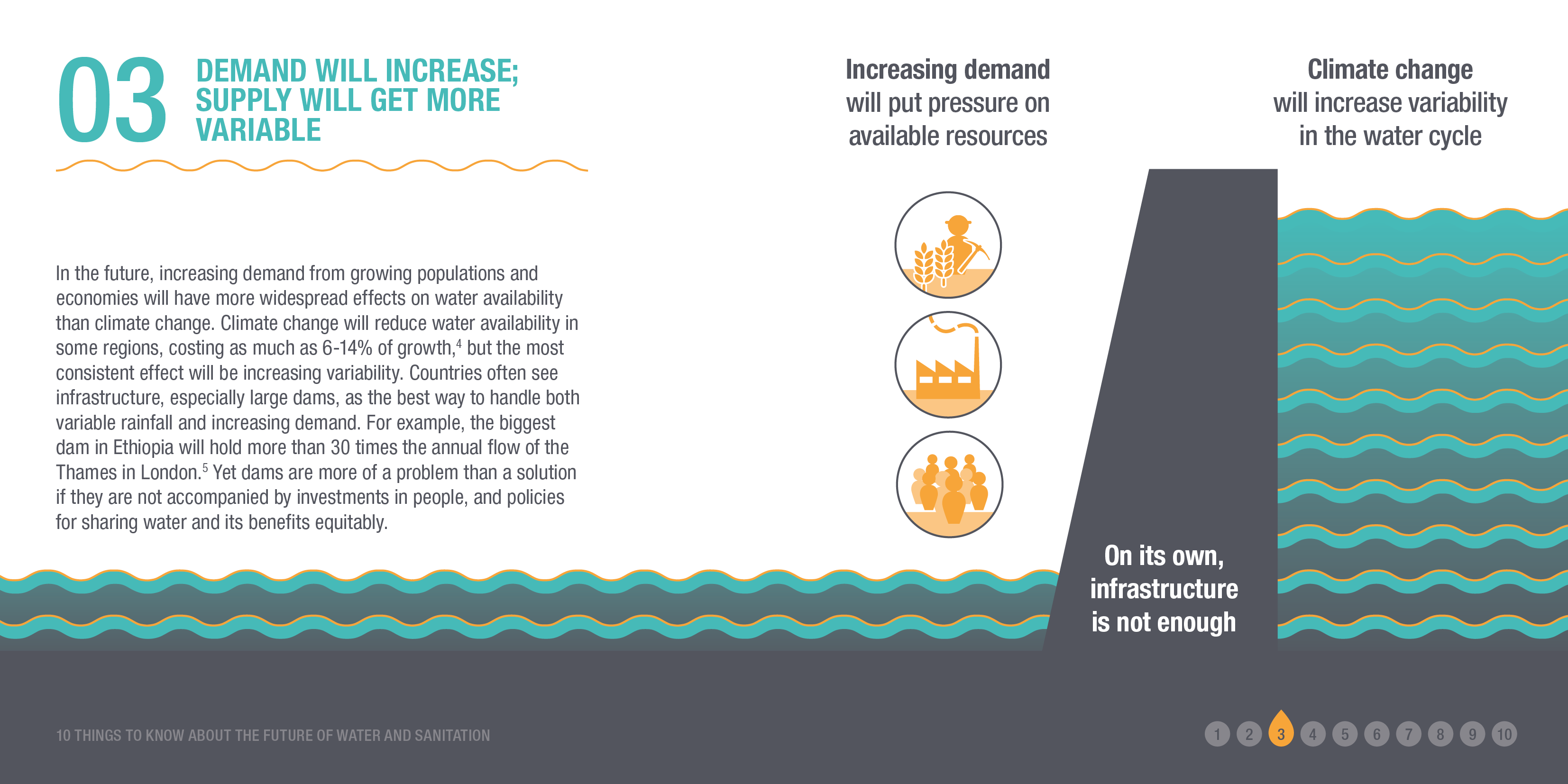 Infographic: DEMAND WILL INCREASE; SUPPLY WILL GET MORE VARIABLE