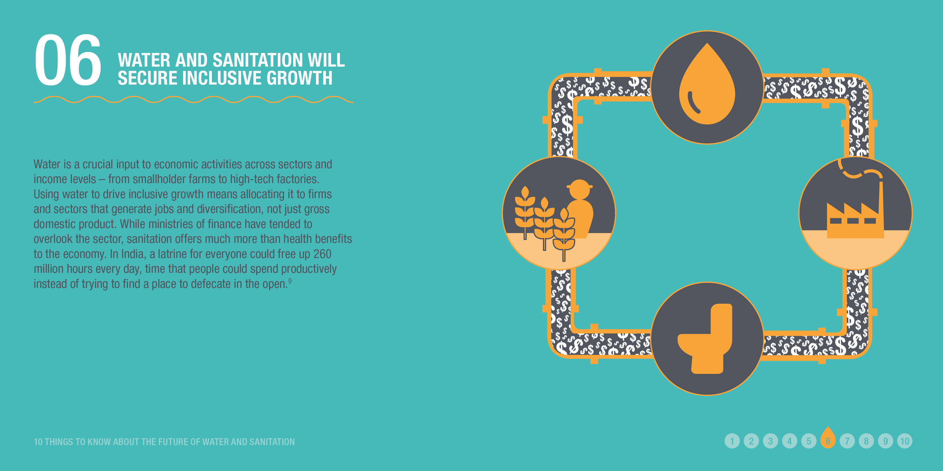 Infographic: WATER AND SANITATION WILL SECURE INCLUSIVE GROWTH