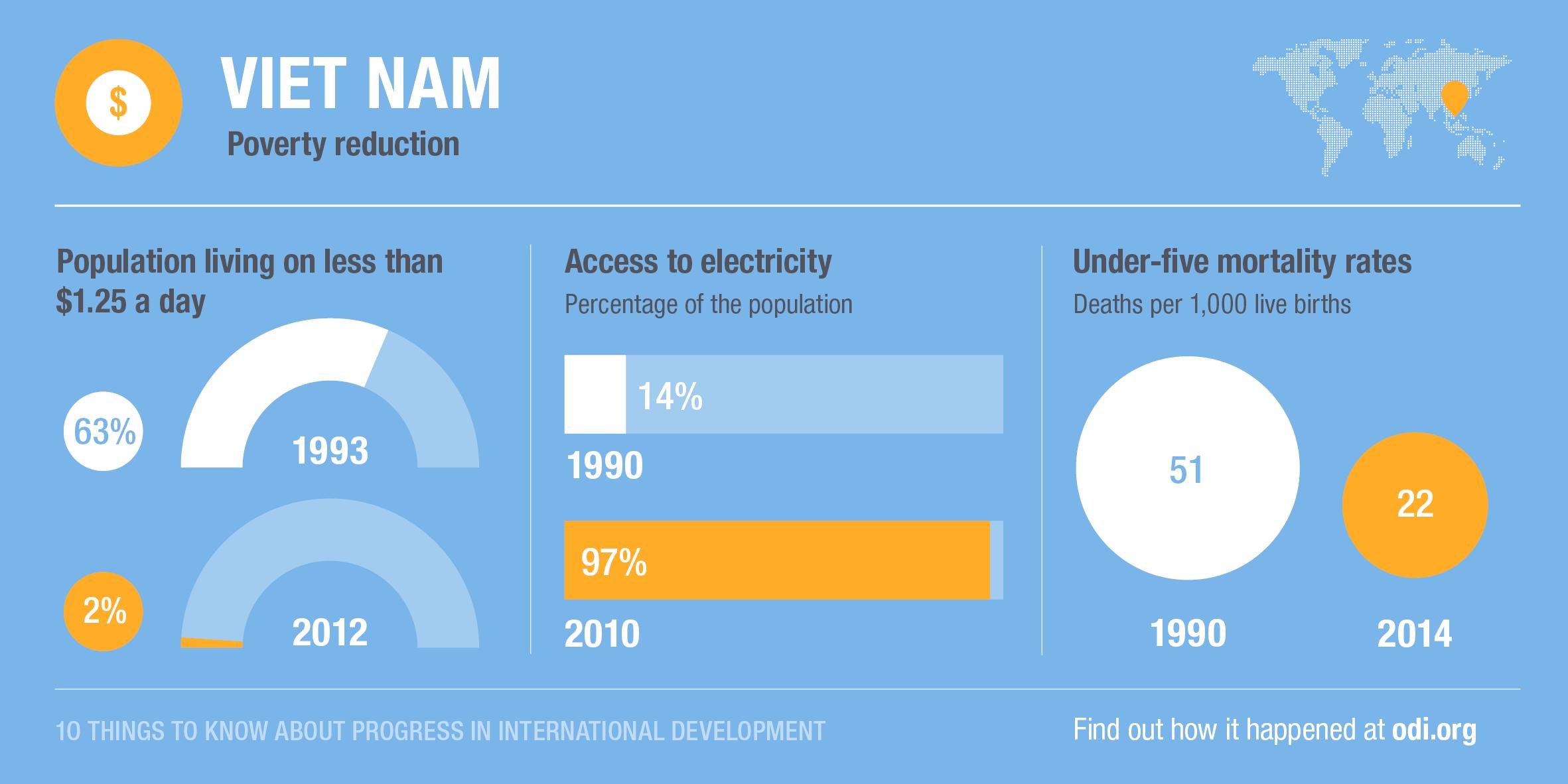 Viet Nam's progress on poverty