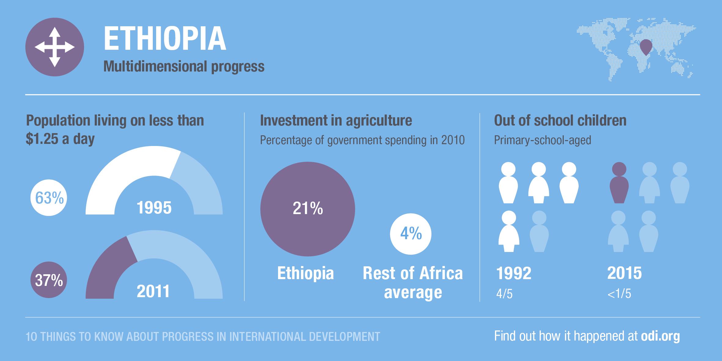 Ethiopia's progress across dimensions