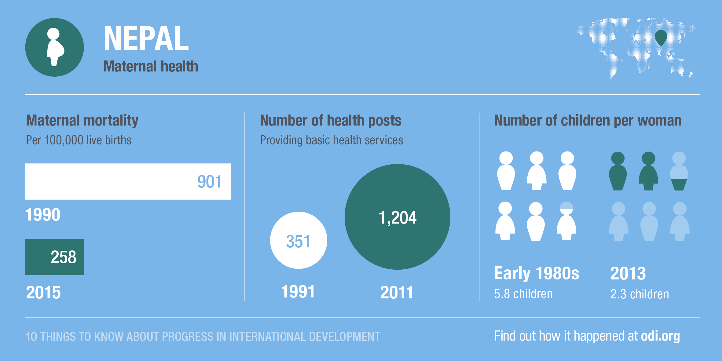 Nepal's progress on maternal mortality