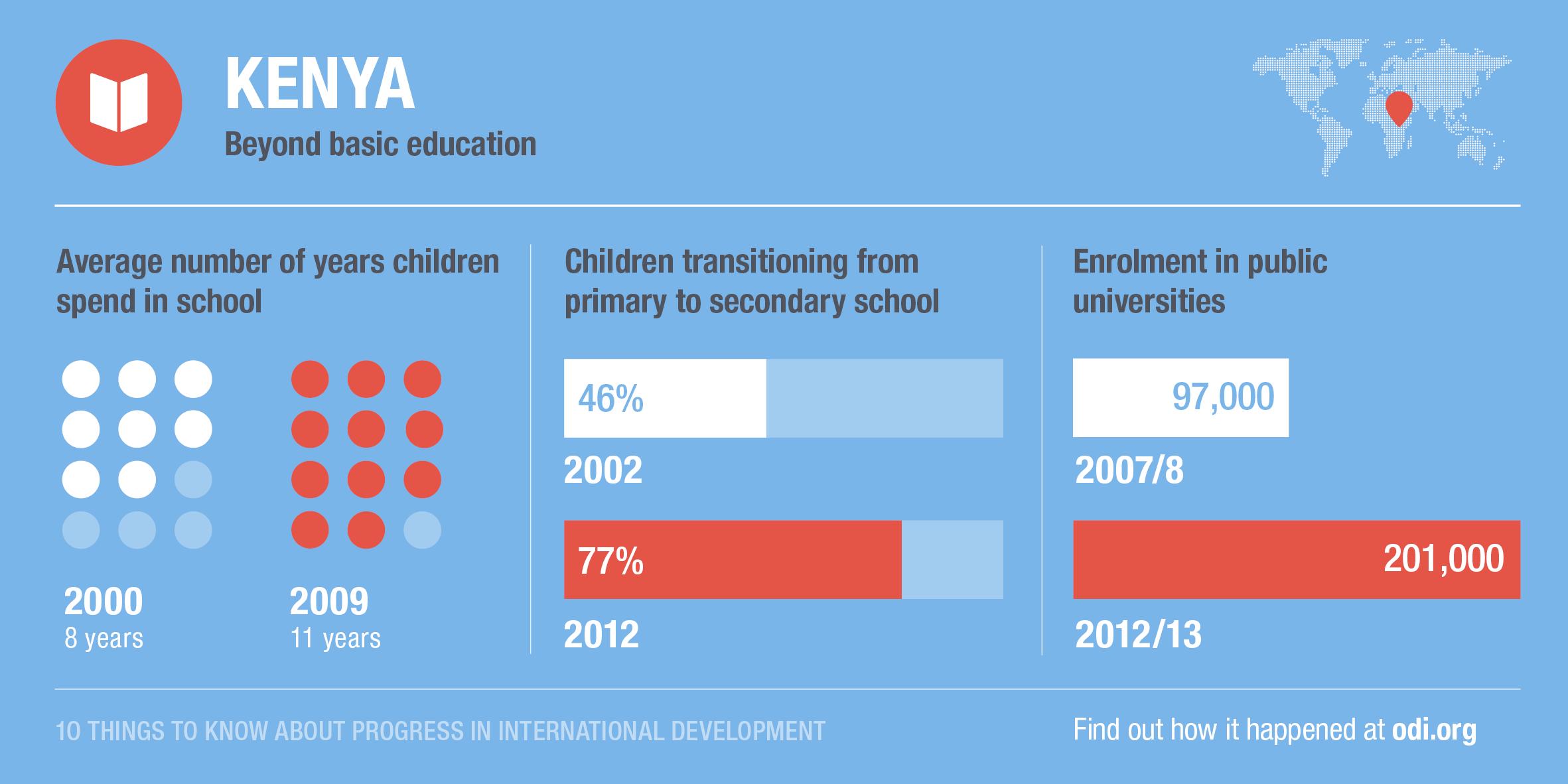 Kenya's progress on education