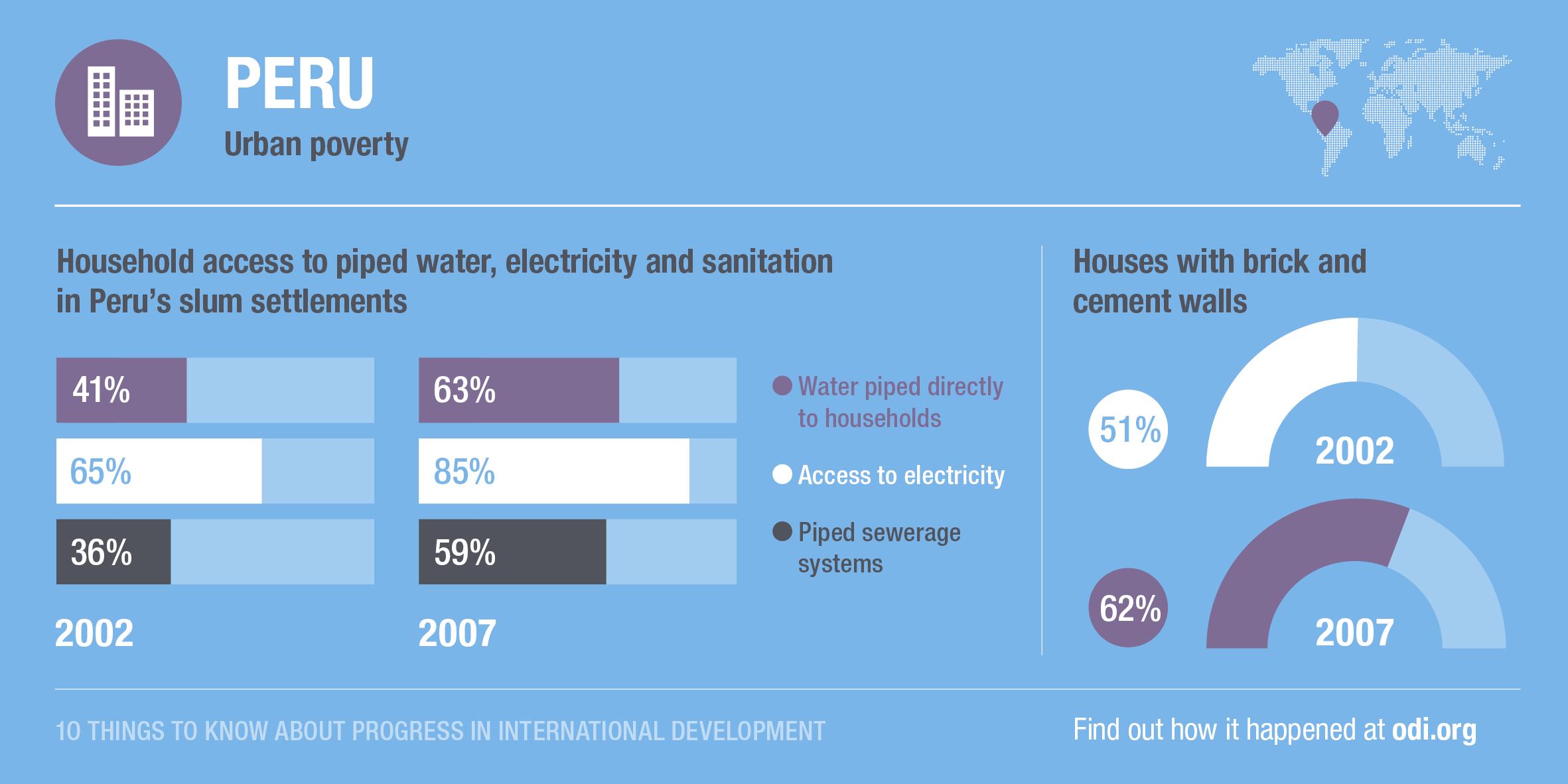 Peru's progress on slum settlements