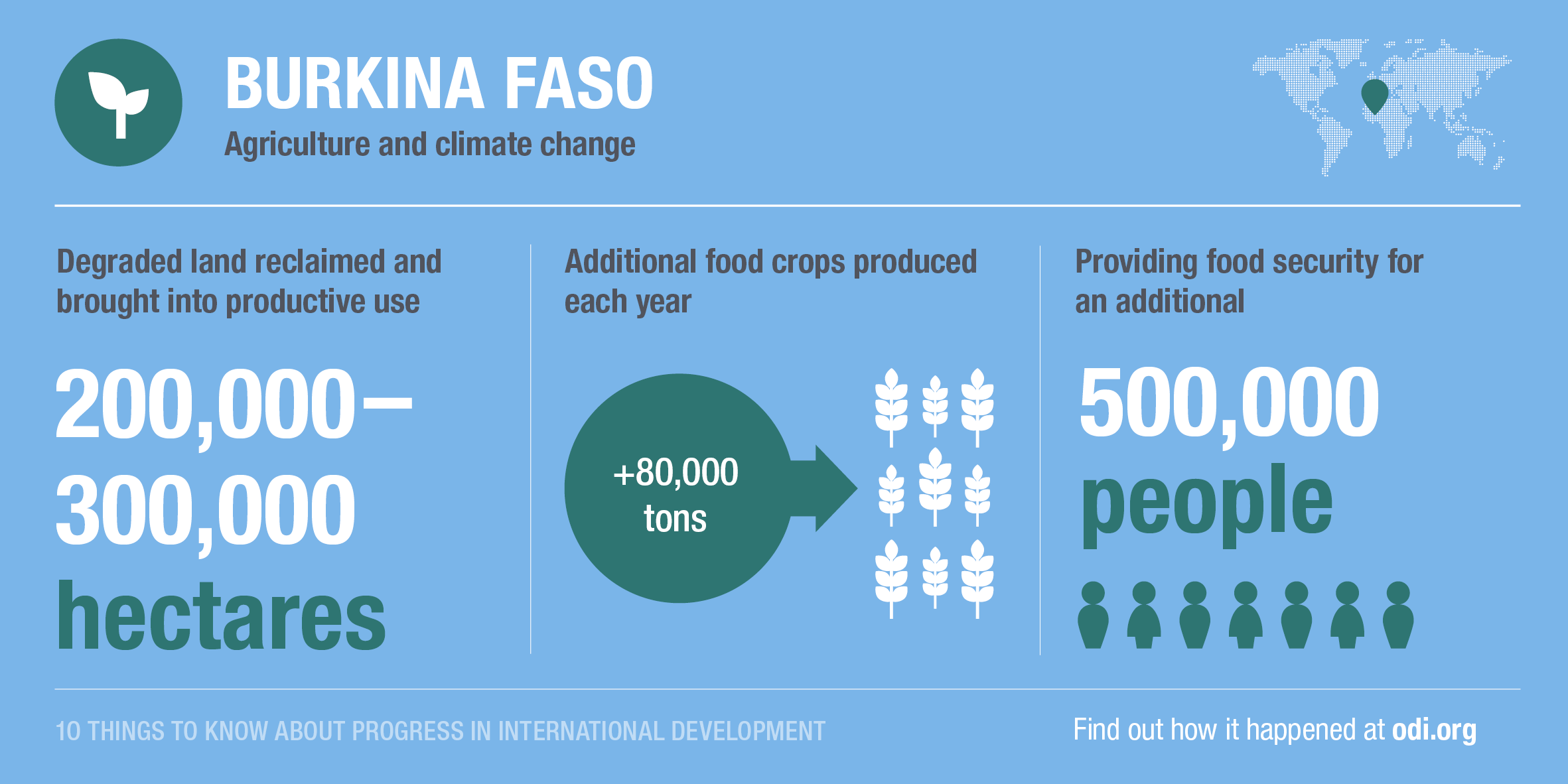 Burkina Faso's progress on agriculture