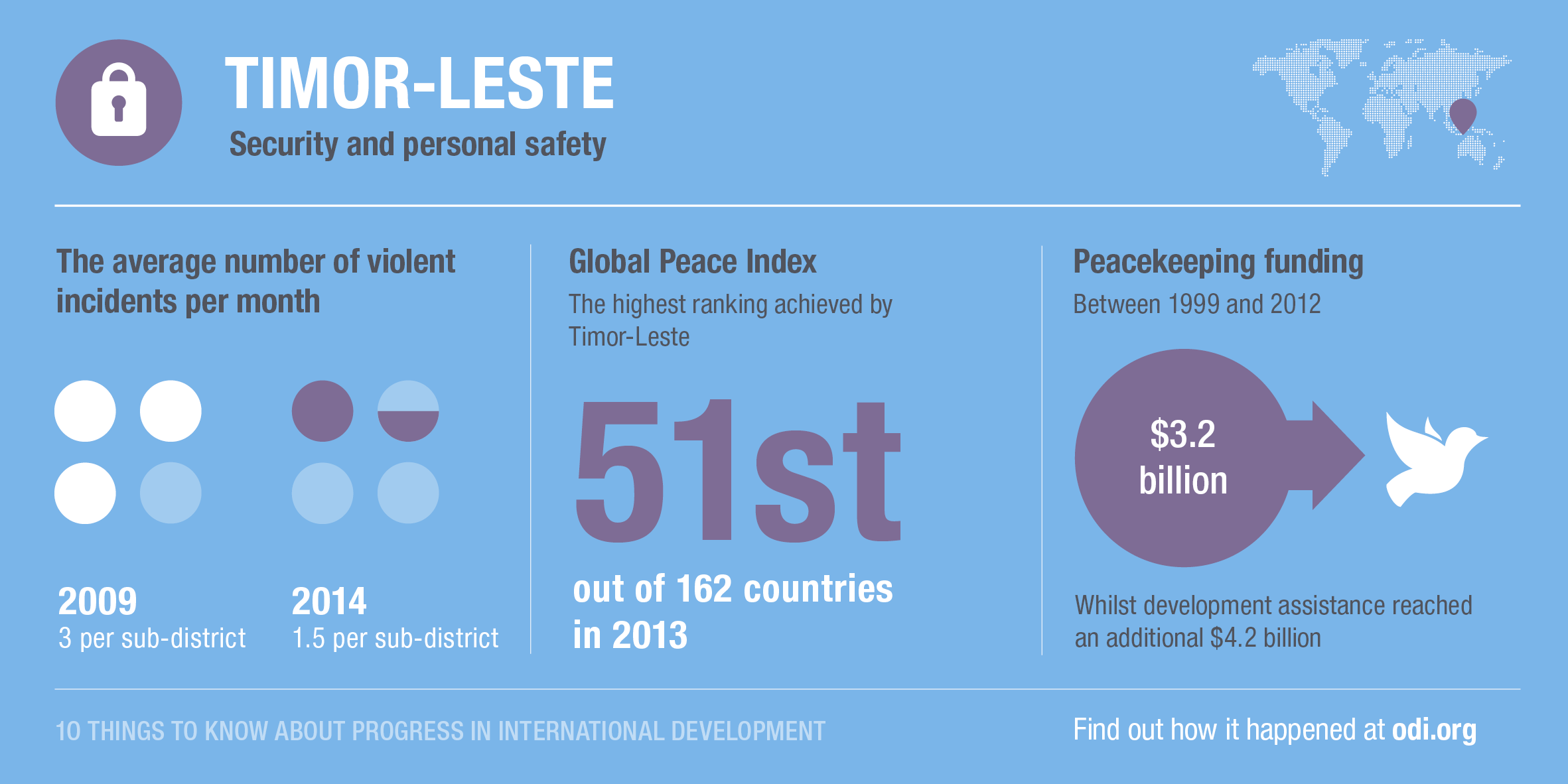 Timor Leste's progress on security