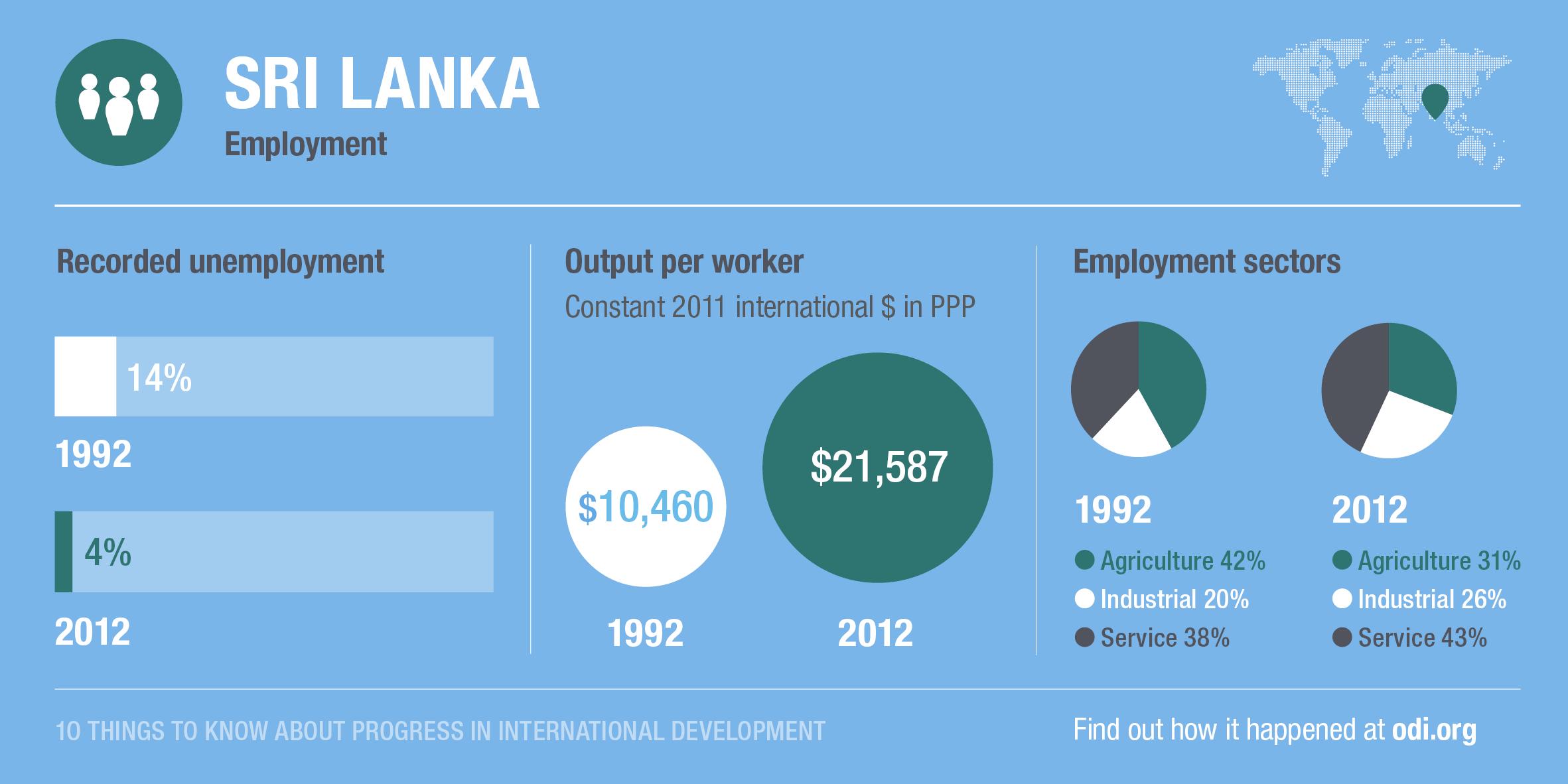 Sri Lanka's progress on employment