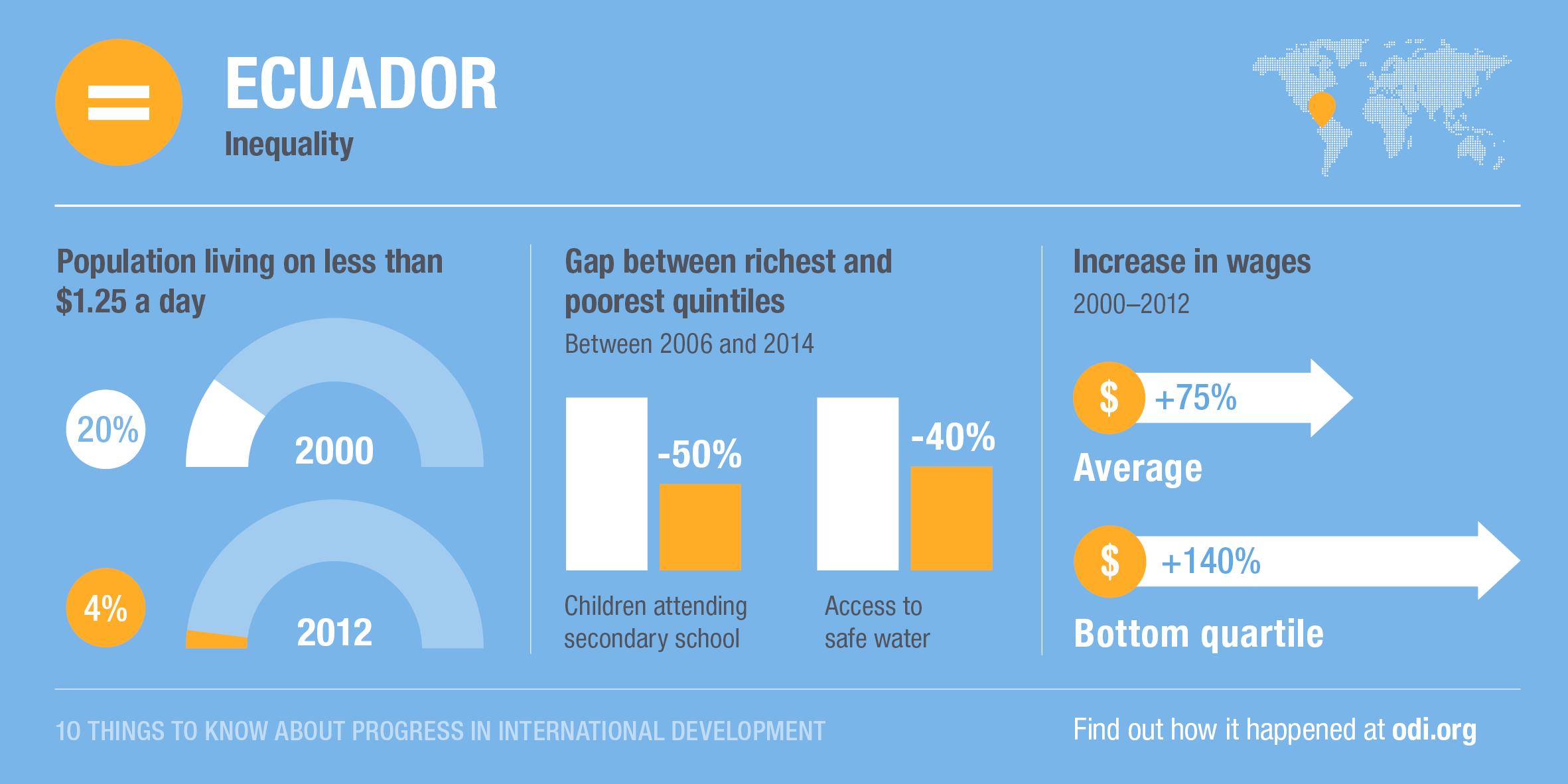 Ecuador's progress on poverty