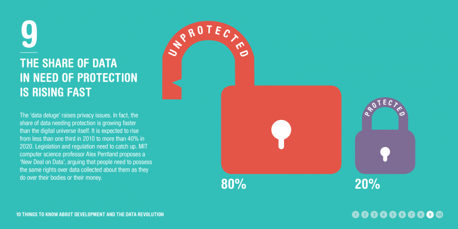 Infographic: Data protection