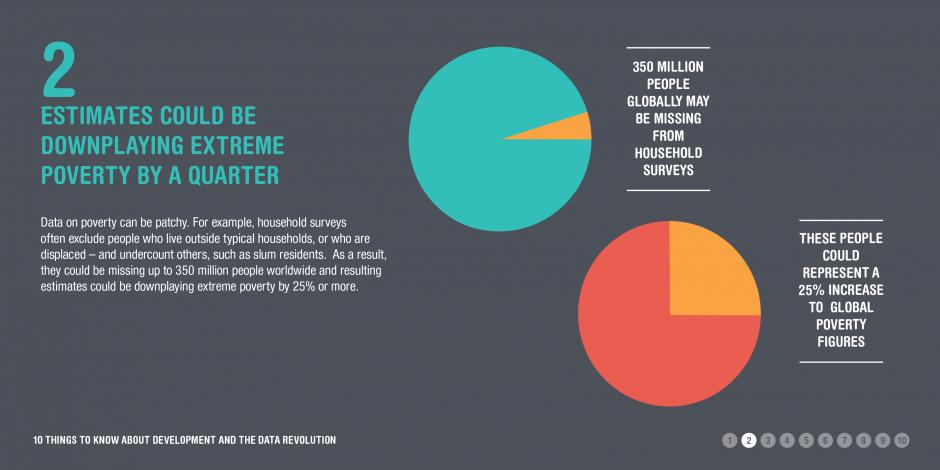 Infographic: Extreme poverty estimates