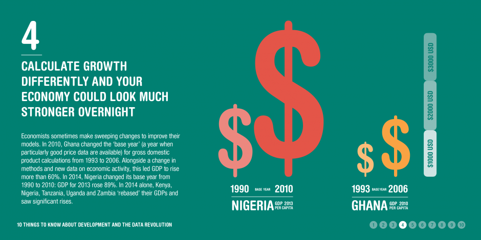 Infographic: Growth calculations