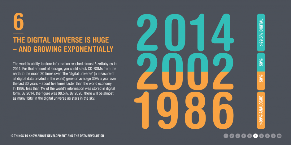 10 things to know about the data revolution: 6