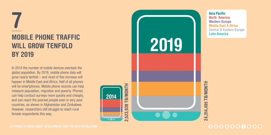 Infographic: Mobile phone growth