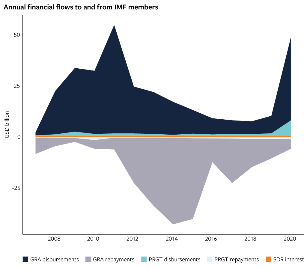 Annual financial flows to and from IMF members