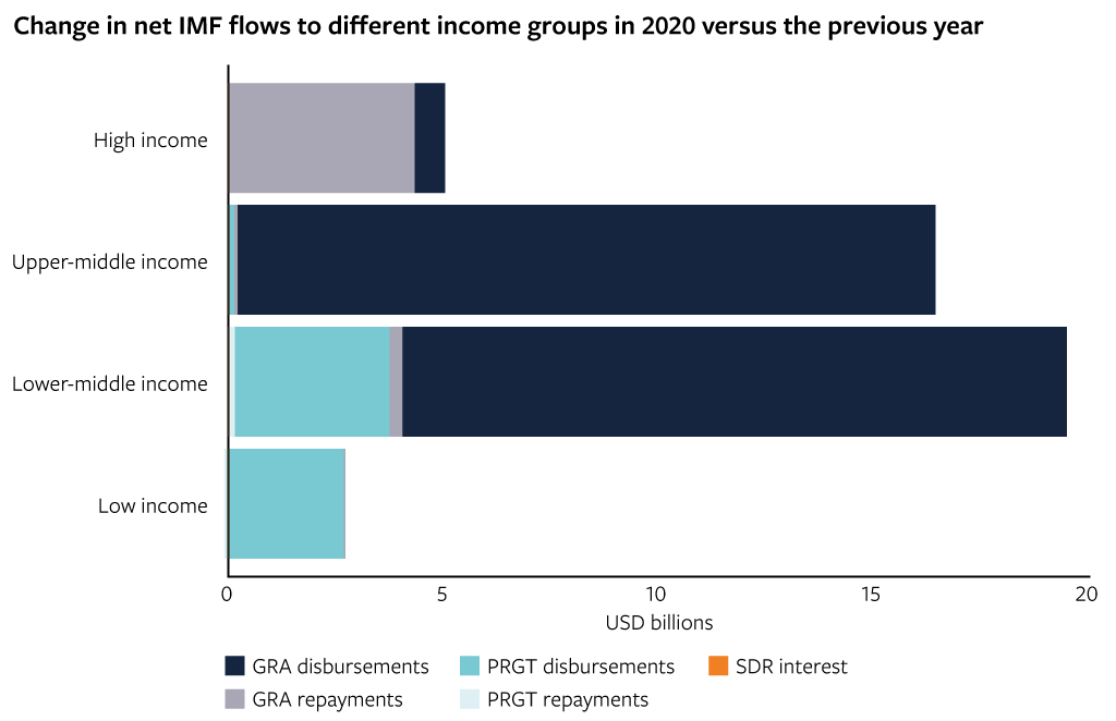 Change in net IMF flows to different income groups in 2020 versus the previous year