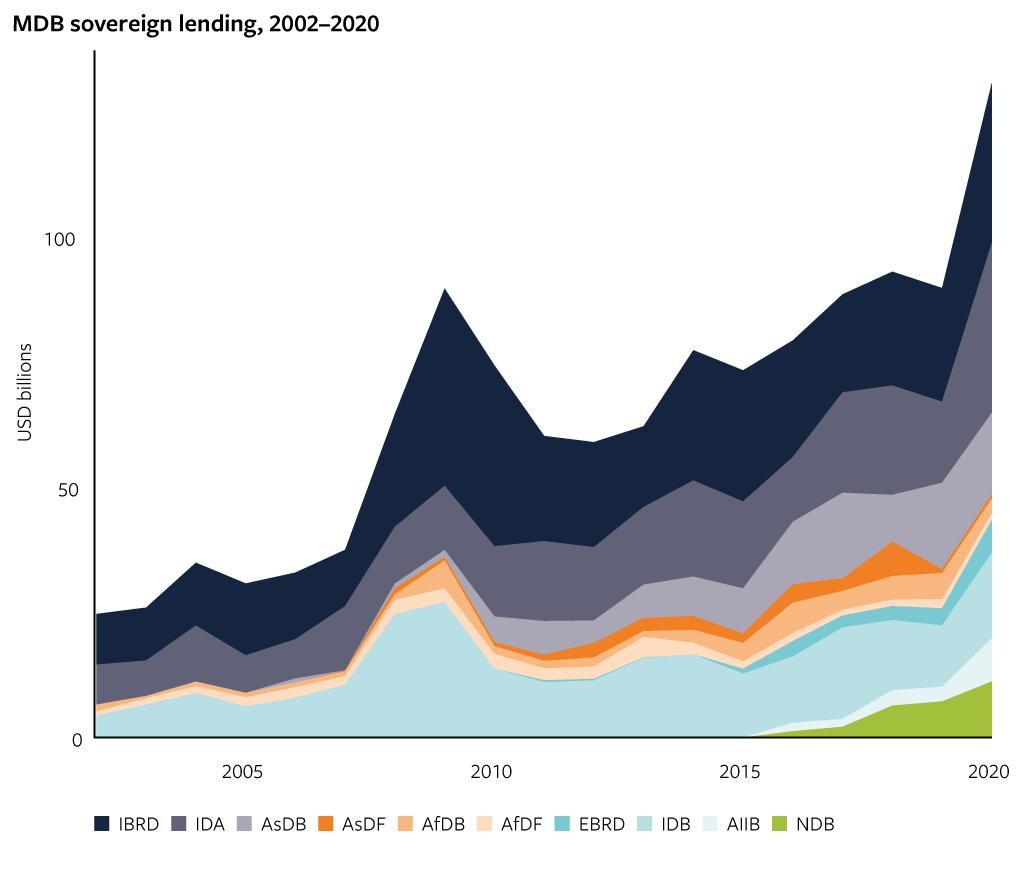 MDB sovereign lending, 2002−2020