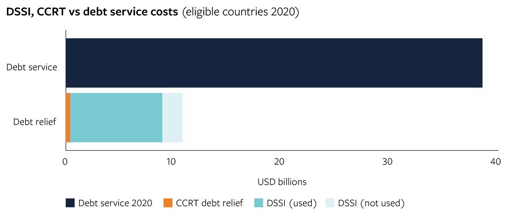 Debt service costs suspended in 2020 relative to total debt service obligations