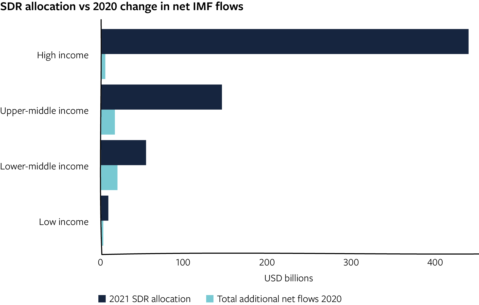 SDR allocation vs 2020 change in net IMF flows