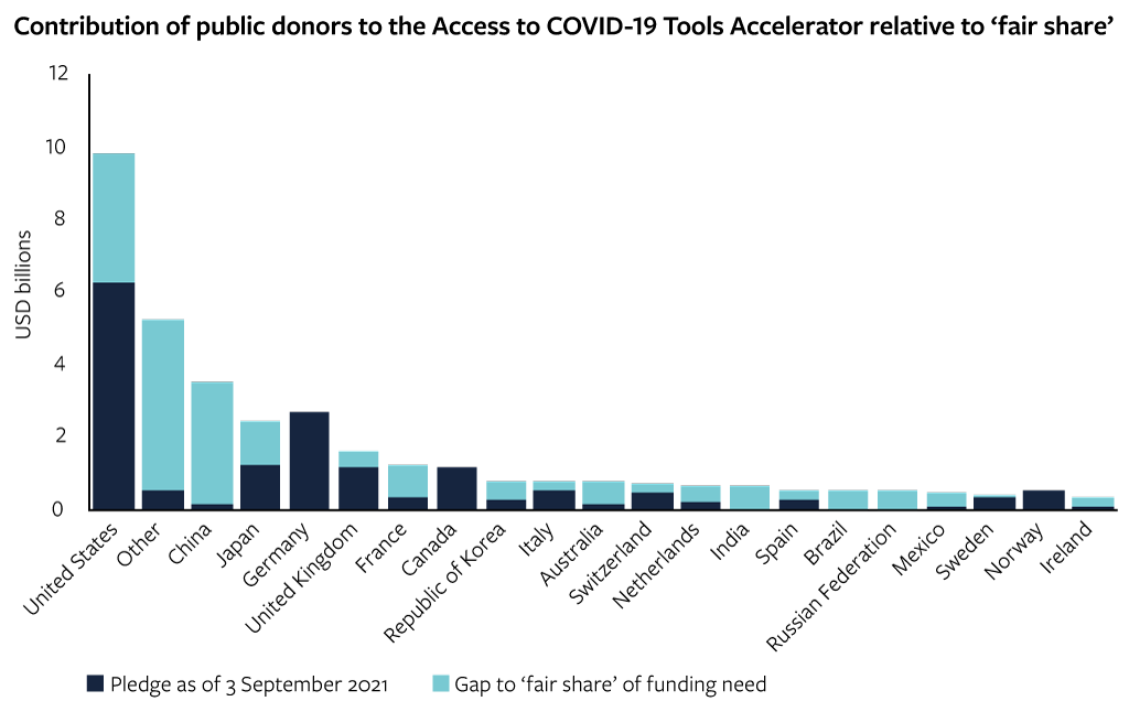 Contribution of public donors to the Access to Covid-19 Tools Accelerator relative to 'fair-share'