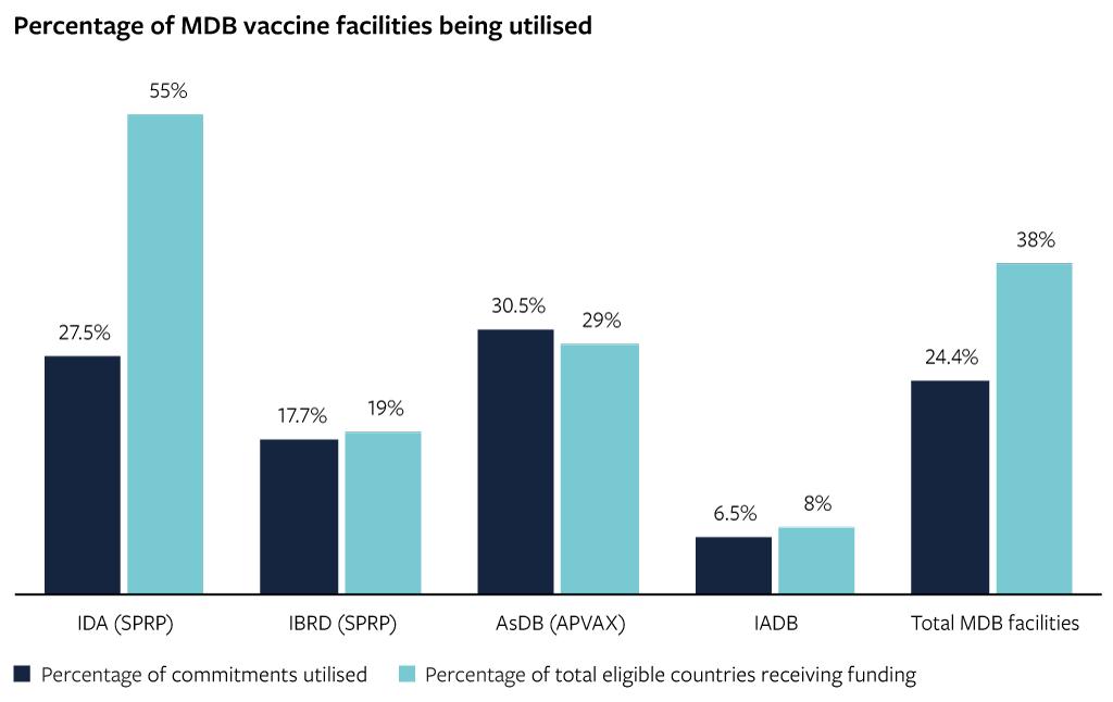 Percentage of MDB vaccine facilities being utilised
