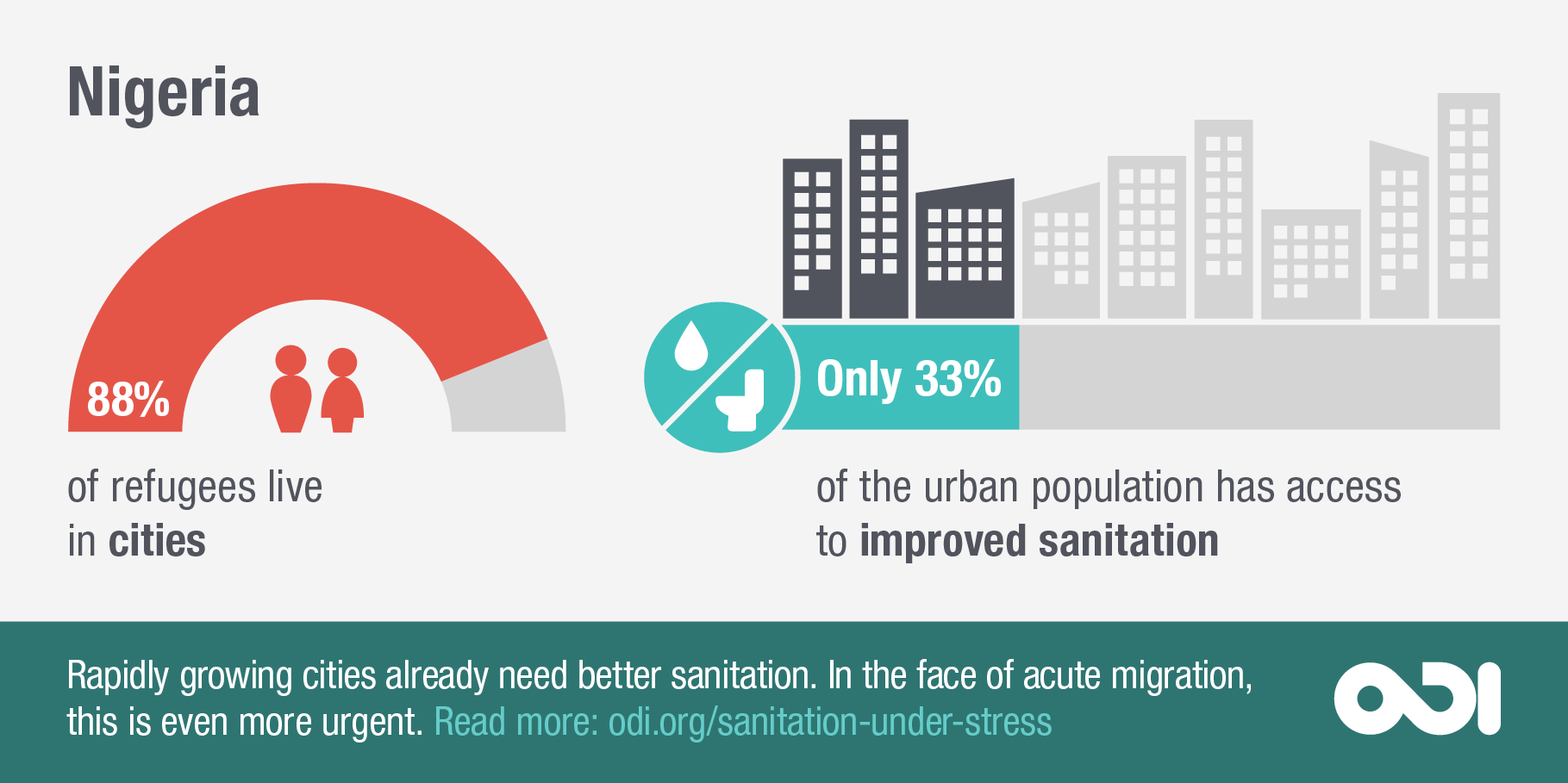 Infographic: rapidly growing cities need better sanitation (Nigeria)