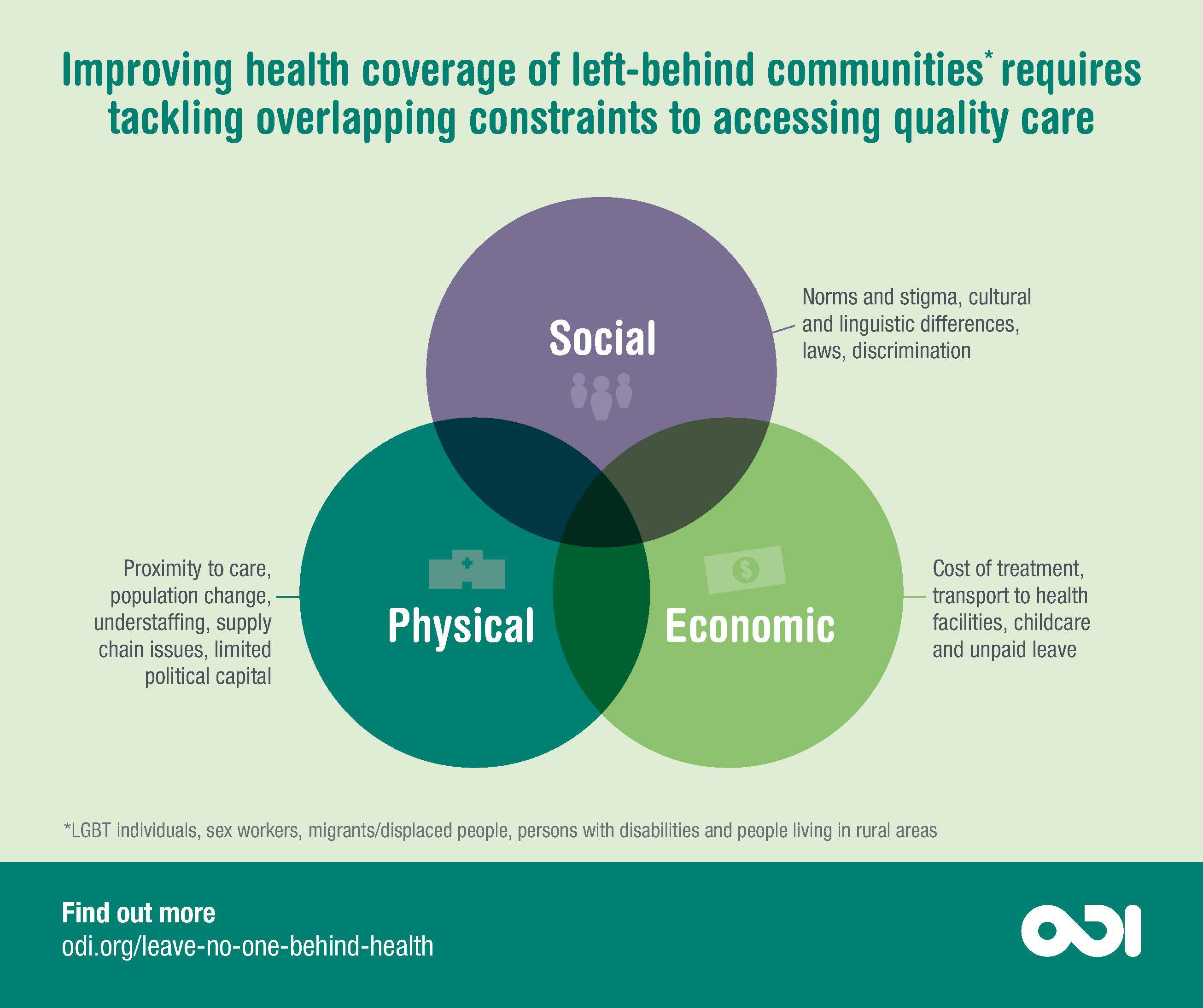 Improving health coverage of left-behind communities requires tackling overlapping constraints to accessing quality care