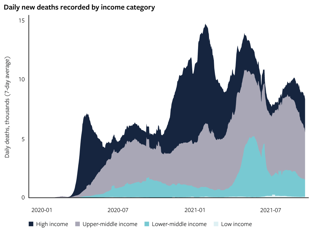 Daily new deaths recorded by income category