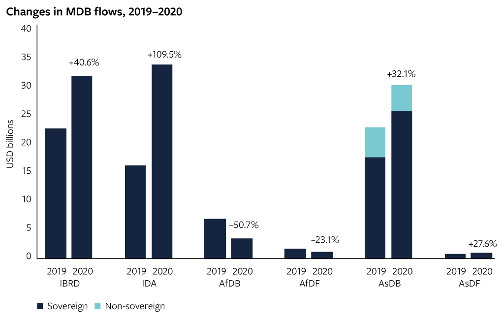 Changes in MDB flows, 2019–2020