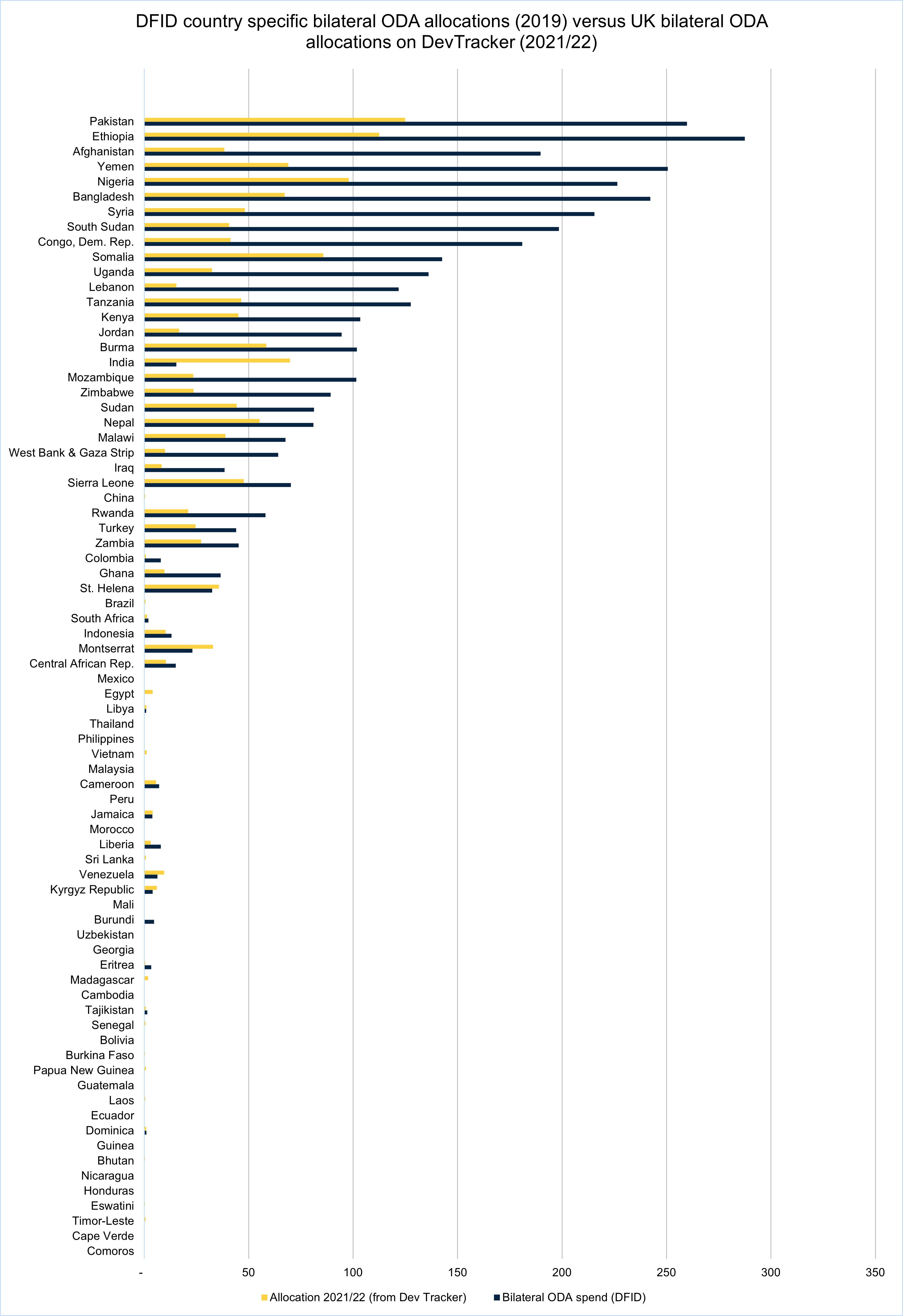 DFID-country-specific-bilateral-ODA-allocations-versus-UK-bilateral-ODA-allocations-on-DevTracker.jpg