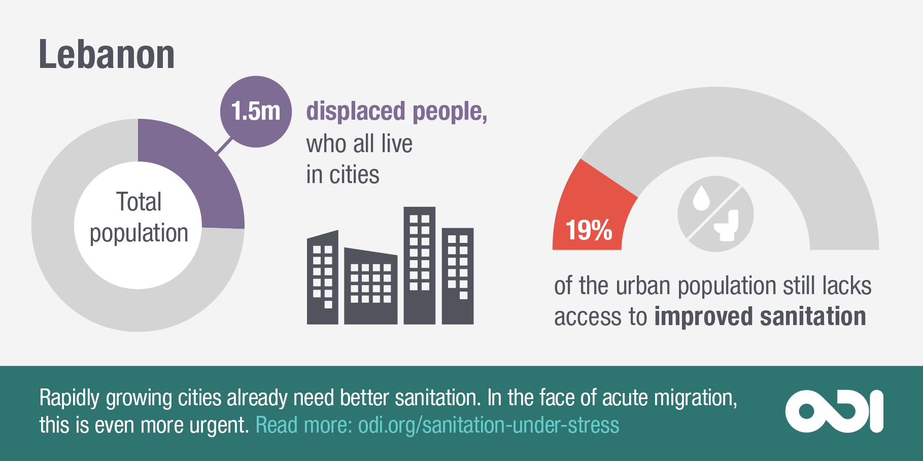 Infographic: rapidly growing cities need better sanitation (Lebanon)